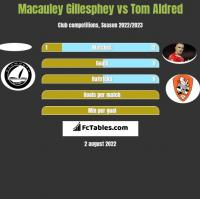 Macauley Gillesphey vs Tom Aldred h2h player stats