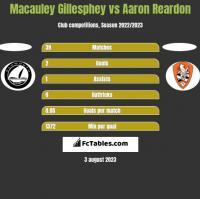 Macauley Gillesphey vs Aaron Reardon h2h player stats