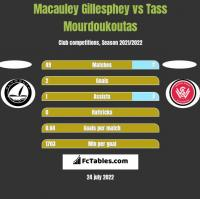 Macauley Gillesphey vs Tass Mourdoukoutas h2h player stats