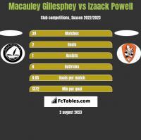 Macauley Gillesphey vs Izaack Powell h2h player stats