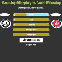 Macauley Gillesphey vs Daniel Wilmering h2h player stats