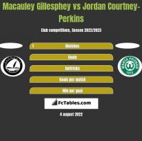 Macauley Gillesphey vs Jordan Courtney-Perkins h2h player stats