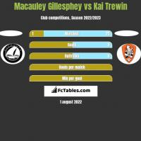 Macauley Gillesphey vs Kai Trewin h2h player stats