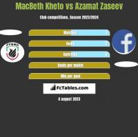 MacBeth Kheto vs Azamat Zaseev h2h player stats