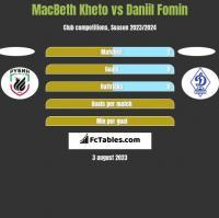 MacBeth Kheto vs Daniil Fomin h2h player stats