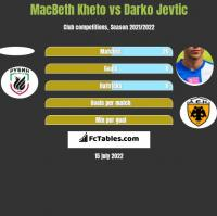 MacBeth Kheto vs Darko Jevtić h2h player stats