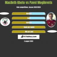 MacBeth Kheto vs Pawieł Mogilewiec h2h player stats