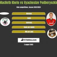 MacBeth Kheto vs Vyacheslav Podberyozkin h2h player stats