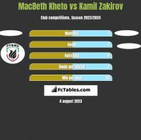 MacBeth Kheto vs Kamil Zakirov h2h player stats