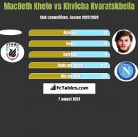 MacBeth Kheto vs Khvicha Kvaratskhelia h2h player stats