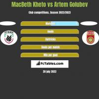 MacBeth Kheto vs Artem Golubev h2h player stats