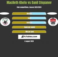 MacBeth Kheto vs Danil Stepanov h2h player stats