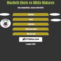 MacBeth Kheto vs Nikita Makarov h2h player stats