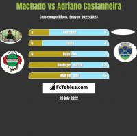 Machado vs Adriano Castanheira h2h player stats