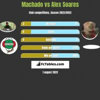 Machado vs Alex Soares h2h player stats
