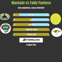 Machado vs Fabio Pacheco h2h player stats