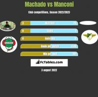 Machado vs Manconi h2h player stats