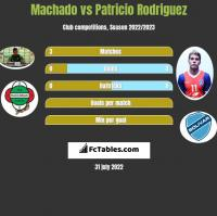 Machado vs Patricio Rodriguez h2h player stats