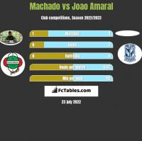 Machado vs Joao Amaral h2h player stats