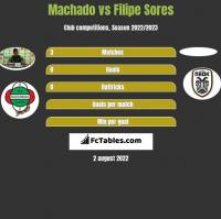 Machado vs Filipe Sores h2h player stats