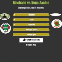 Machado vs Nuno Santos h2h player stats