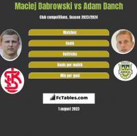 Maciej Dabrowski vs Adam Danch h2h player stats