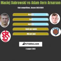 Maciej Dabrowski vs Adam Oern Arnarson h2h player stats