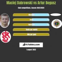 Maciej Dabrowski vs Artur Bogusz h2h player stats