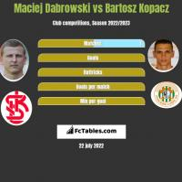 Maciej Dabrowski vs Bartosz Kopacz h2h player stats