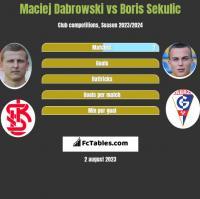 Maciej Dabrowski vs Boris Sekulic h2h player stats