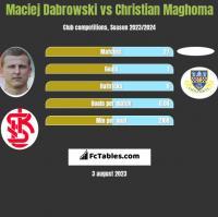 Maciej Dabrowski vs Christian Maghoma h2h player stats