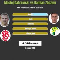 Maciej Dabrowski vs Damian Zbozien h2h player stats