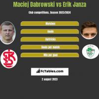 Maciej Dabrowski vs Erik Janza h2h player stats