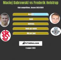 Maciej Dabrowski vs Frederik Helstrup h2h player stats