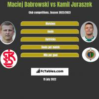 Maciej Dabrowski vs Kamil Juraszek h2h player stats