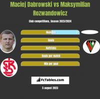 Maciej Dabrowski vs Maksymilian Rozwandowicz h2h player stats