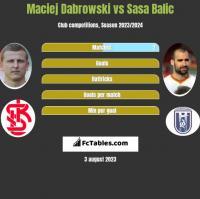 Maciej Dabrowski vs Sasa Balic h2h player stats