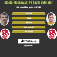 Maciej Dabrowski vs Tadej Vidmajer h2h player stats