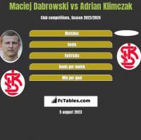 Maciej Dabrowski vs Adrian Klimczak h2h player stats