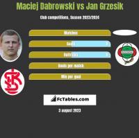 Maciej Dabrowski vs Jan Grzesik h2h player stats
