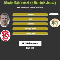 Maciej Dabrowski vs Dominik Jonczy h2h player stats