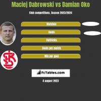 Maciej Dabrowski vs Damian Oko h2h player stats