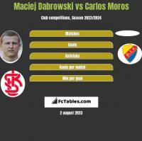 Maciej Dabrowski vs Carlos Moros h2h player stats