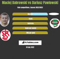 Maciej Dabrowski vs Dariusz Pawlowski h2h player stats