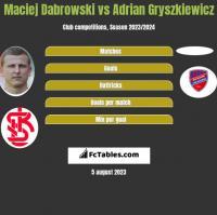 Maciej Dabrowski vs Adrian Gryszkiewicz h2h player stats