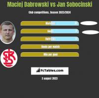 Maciej Dabrowski vs Jan Sobocinski h2h player stats