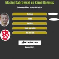 Maciej Dabrowski vs Kamil Rozmus h2h player stats