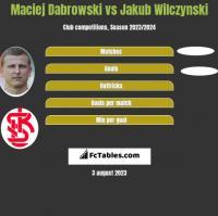 Maciej Dabrowski vs Jakub Wilczynski h2h player stats