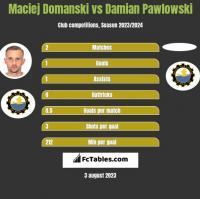 Maciej Domanski vs Damian Pawlowski h2h player stats