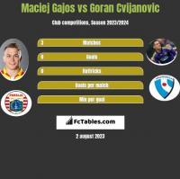 Maciej Gajos vs Goran Cvijanovic h2h player stats